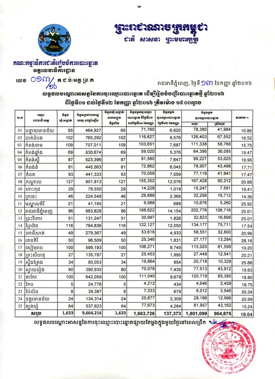Elect list 13 09 16